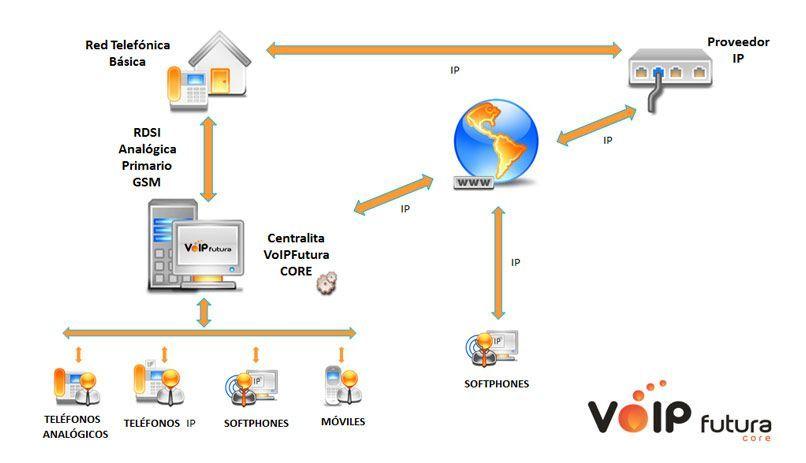 Diagrama de VoIPFutura Core