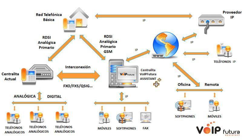 Diagrama de VoIPFutura Assistant