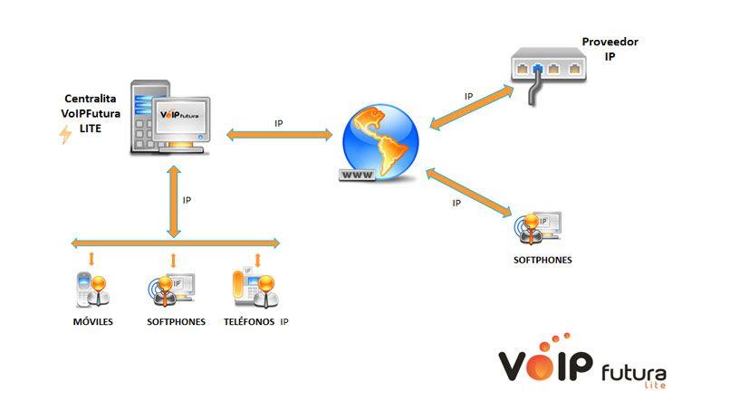 Diagrama de VoIPFutura EcoLite