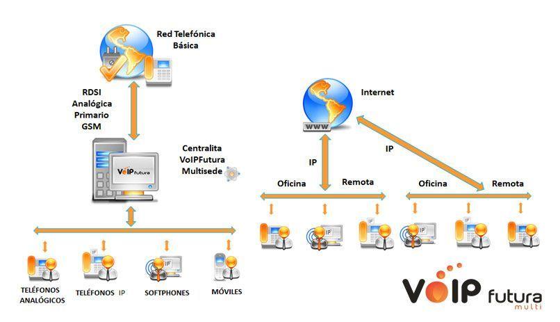 VoIPFutura: configuración en modo MULTI