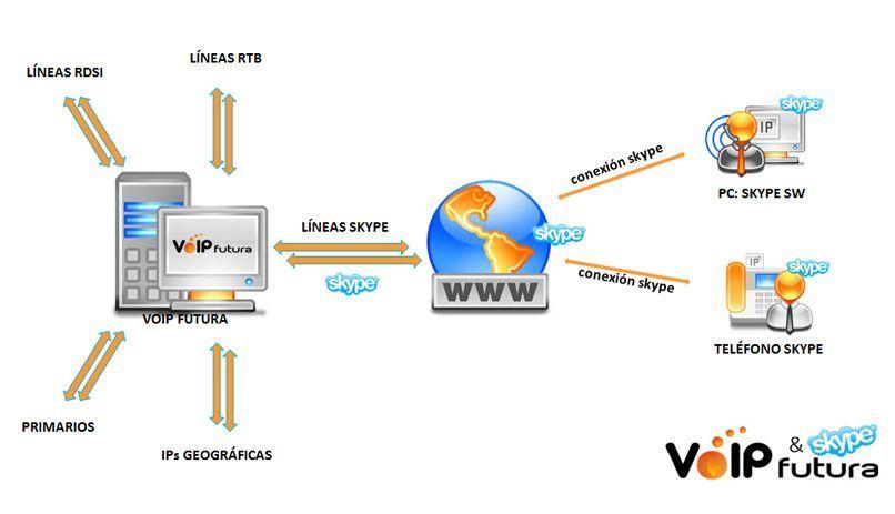 Diagrama de conexión VoIPFutura-Skype