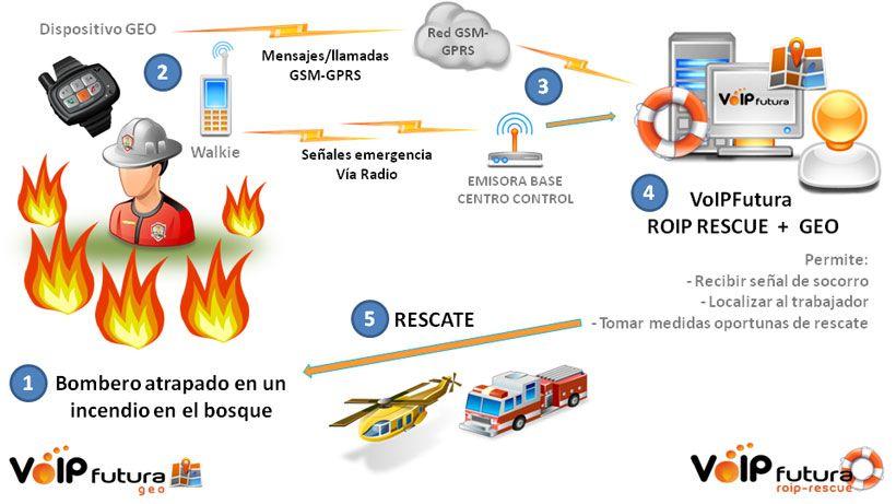 Aplicación en Servicio de extinción de incendios equipados con Radios (walkies) y dispositivos de geolocalización