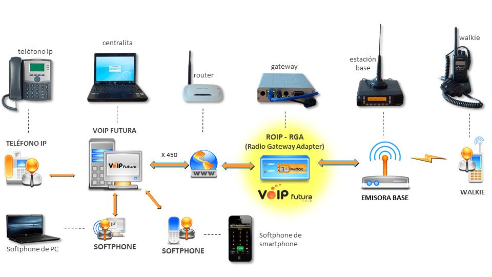 Esquema VoIPFutura ROIP Básico (RGA Adapter)