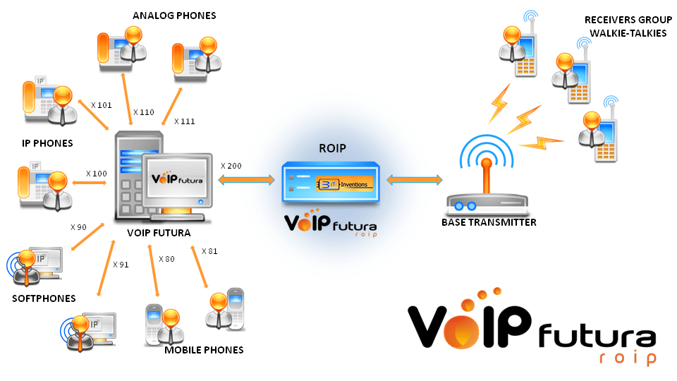 Voip futura voipfutura roip basic system switching capacity switching matrix dispatching server between transceivers and system management is desired we offer voip futura roip multi ccuart Choice Image