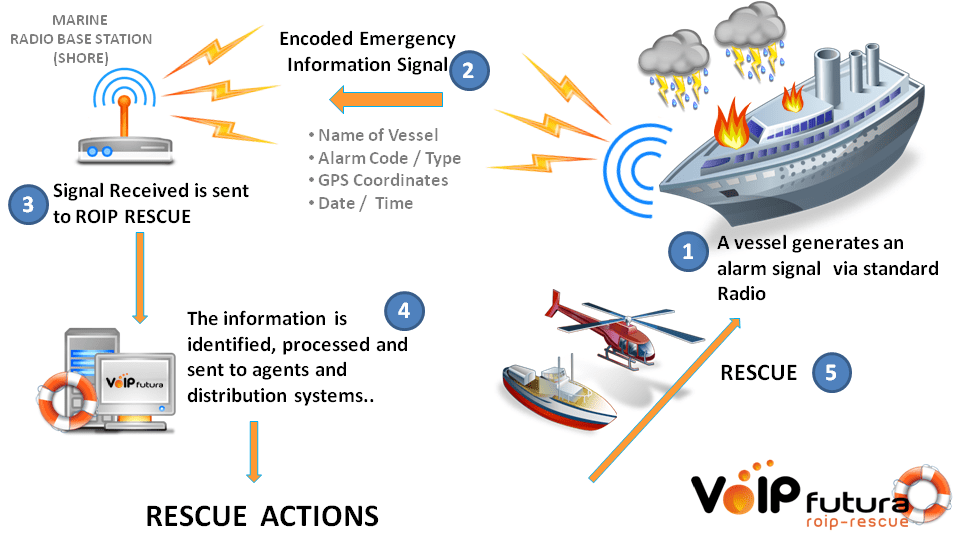 Example of application to emergency services maritime